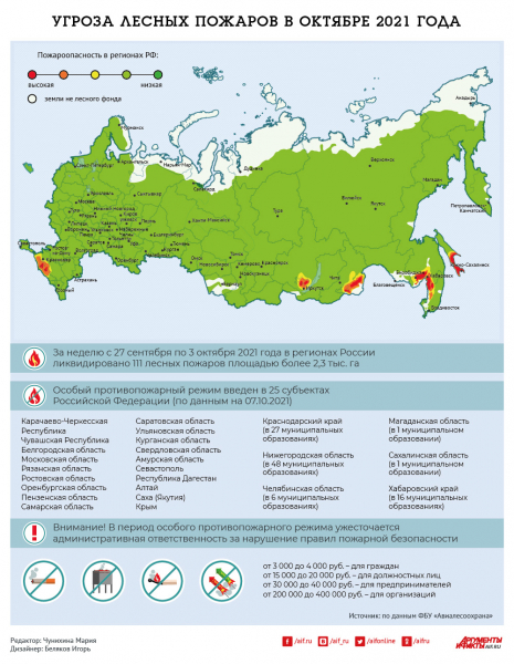 ugroza-lesnyh-pozharov-v-oktjabre-2021-goda-infografika-3d70c02